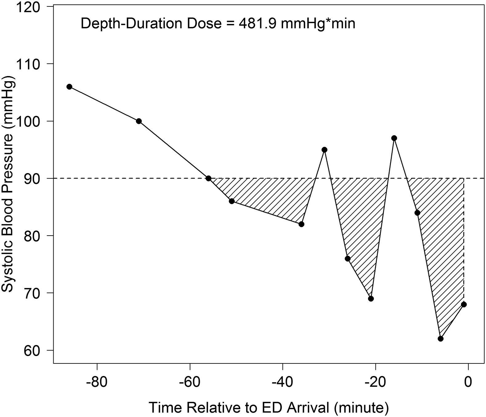 association of out-of-hospital hypotension depth and duration pdf